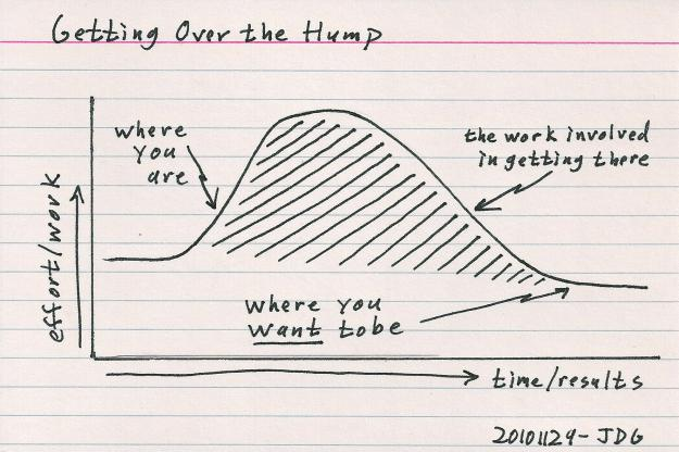 getting-over-the-hump